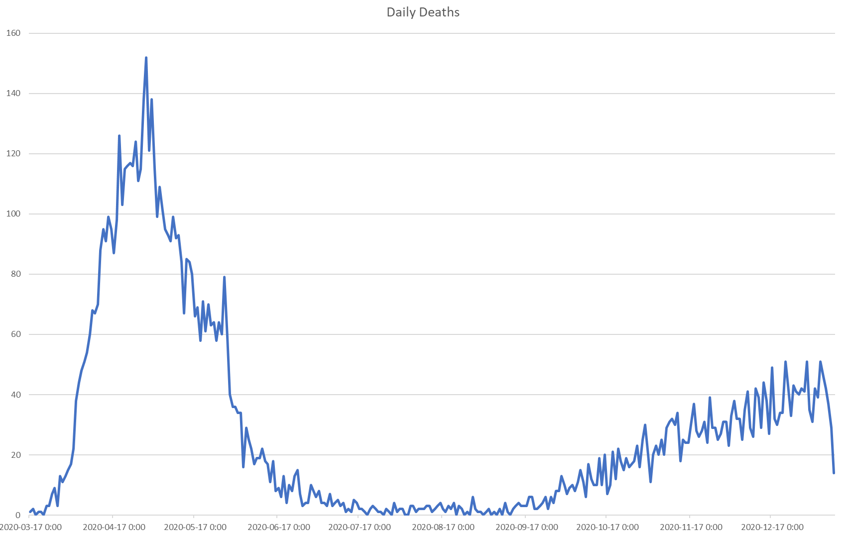 INSPQ_daily_export_deaths_20210111.png