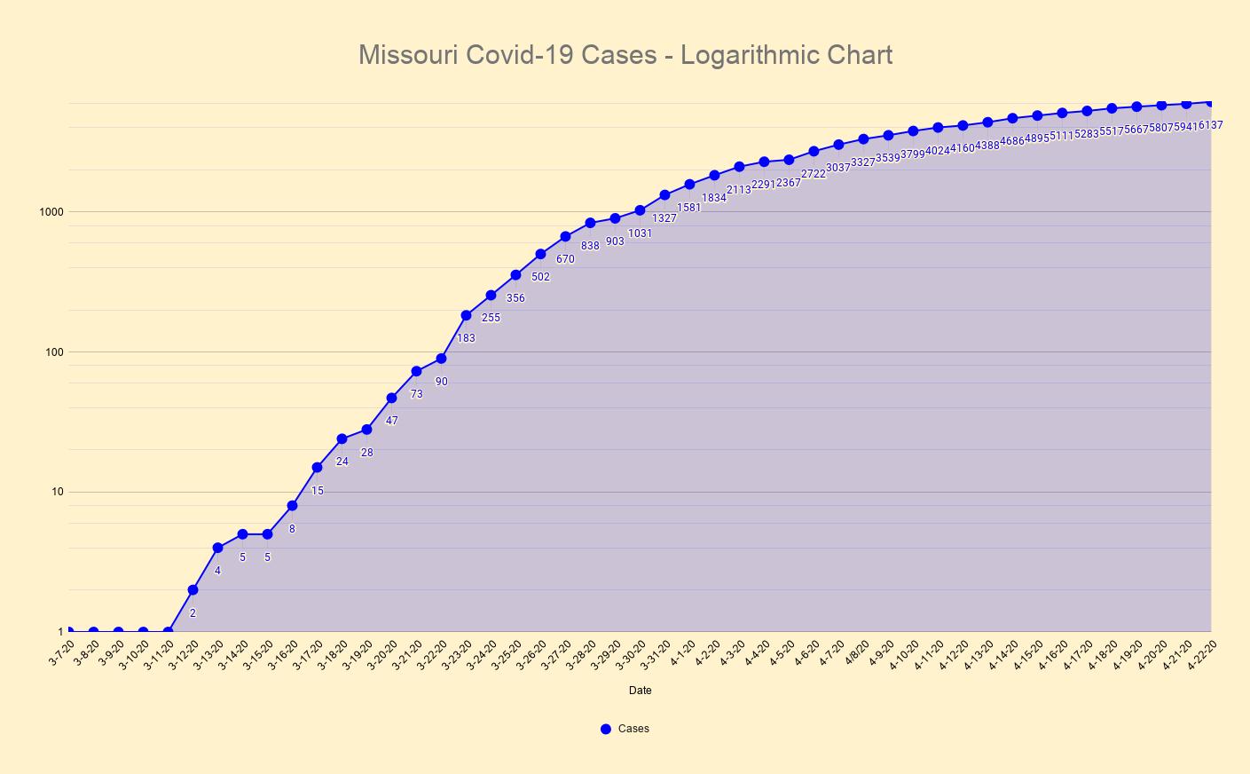 Missouri Covid-19 Cases - Logarithmic Chart(2).png