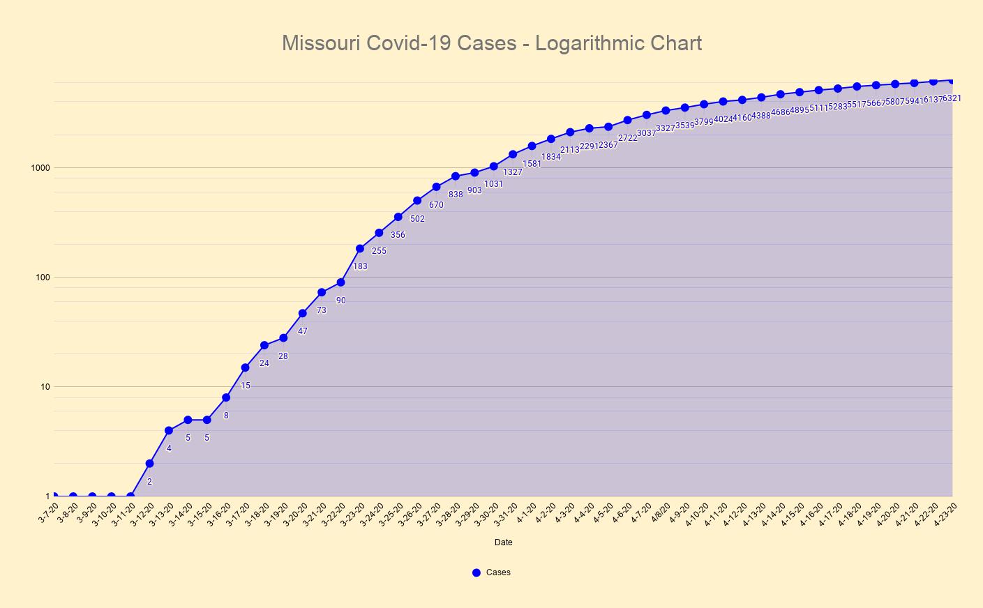 Missouri Covid-19 Cases - Logarithmic Chart(3).png