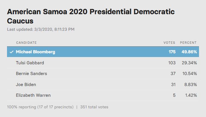 Screenshot_2020-03-03 Live Results Super Tuesday Democratic Primaries.png