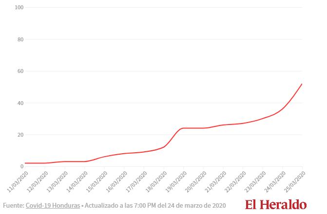Screenshot_2020-03-25 Honduras ya contabiliza 52 casos de coronavirus; confirman 16 más - Diar...png