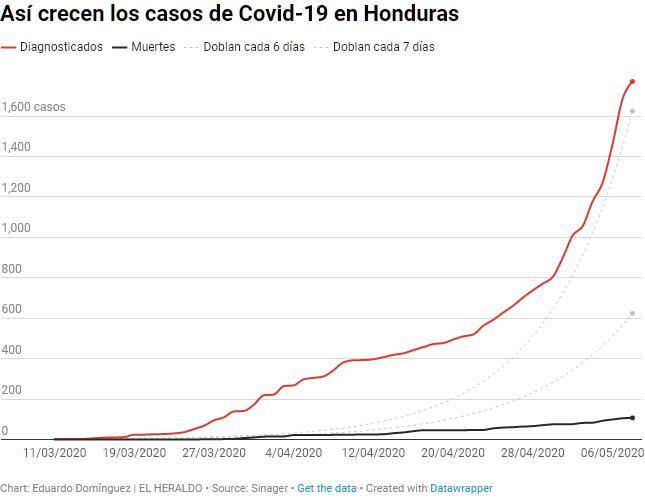 Screenshot_2020-05-10 Mapa y gráficos Así crecen los contagios de Covid-19 en Honduras - Diari...png