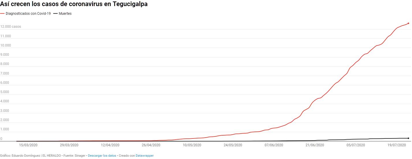 Screenshot_2020-07-24 Mapas y gráficos Así crecen los casos de coronavirus en Tegucigalpa - Di...png