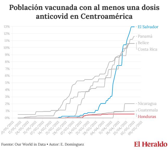 Screenshot_2021-05-05 A cuentagotas costará llegar a la vacunación colectiva en Honduras - Dia...png